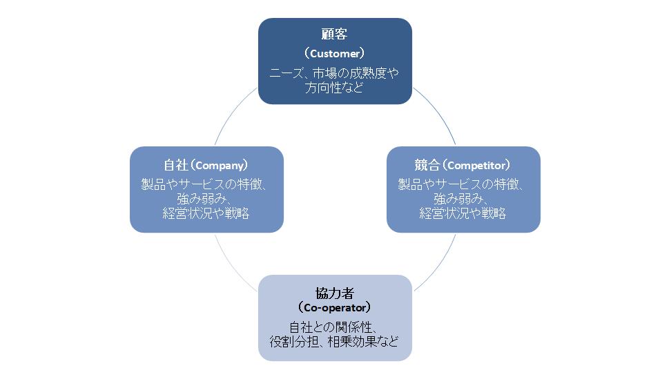 3C分析図