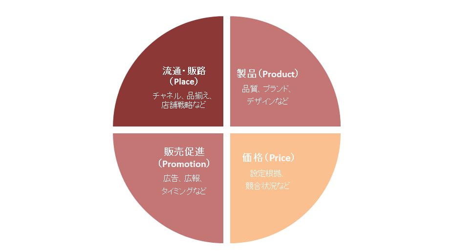 4P分析図