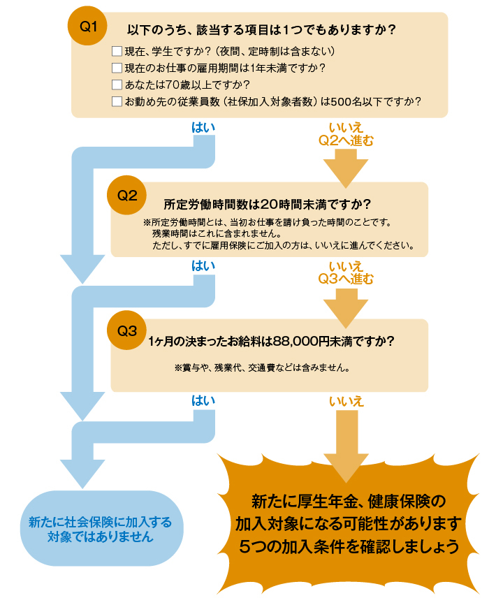 社会保険の加入対象者-チャート図
