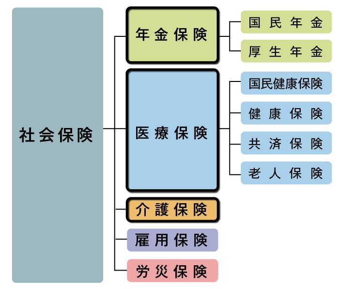社会保険の仕組み図