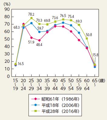 女性の年齢別労働力人口の推移