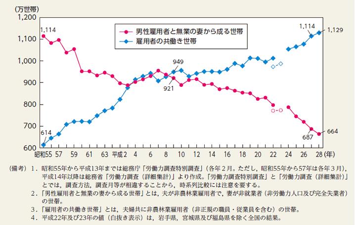 共働き世帯数の推移