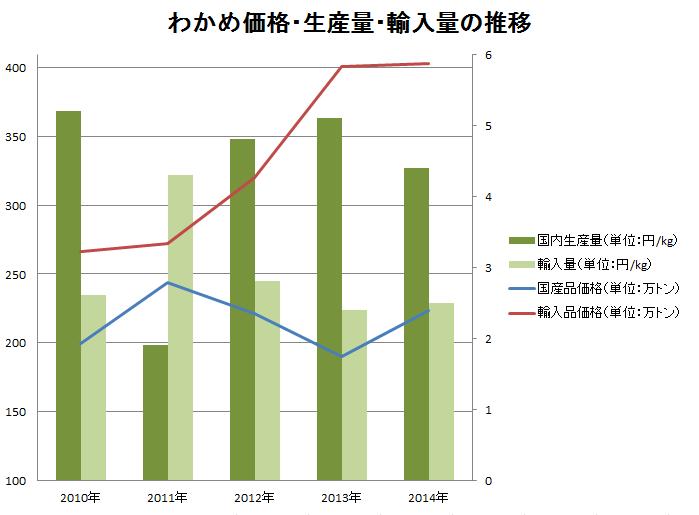 サンプルグラフ01